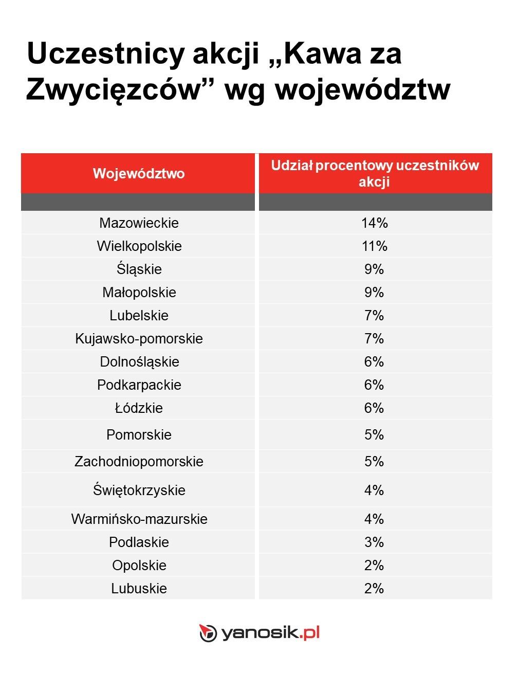 Wyniki quizu historycznego z wiedzy o Powstaniu Wielkopolskim